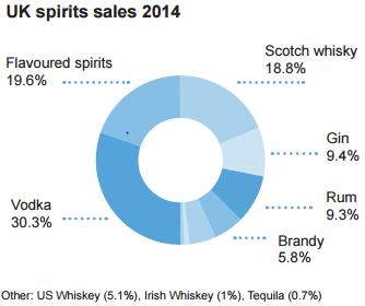 . UK Spirits Drinkers Prefer Vodka and Whisky