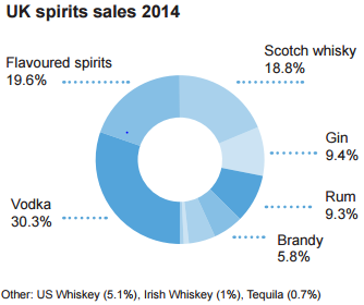 UK Spirits Drinkers Prefer Vodka and Whisky