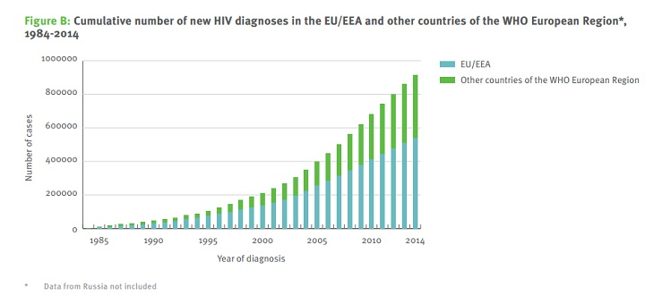 New HIV diagnoses in the EU/EEA and other countries ofEuropean Region