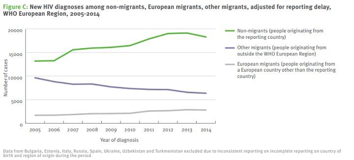 New HIV diagnoses among non-migrants, European migrants, other migrants
