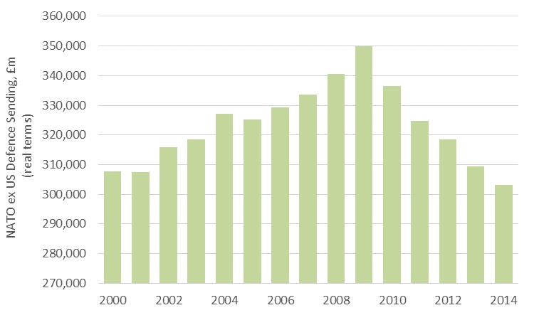 Nato defence budget spending 2009