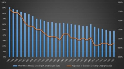 NATO spending defence economy percentage