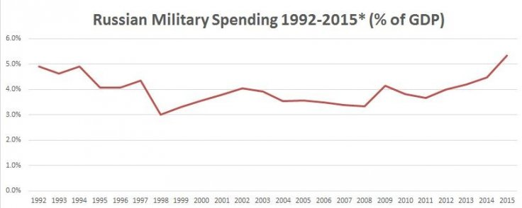 Russia military spending defence budget