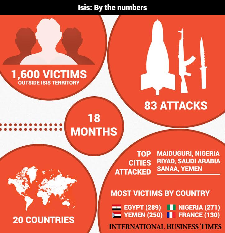 Isis in numbers