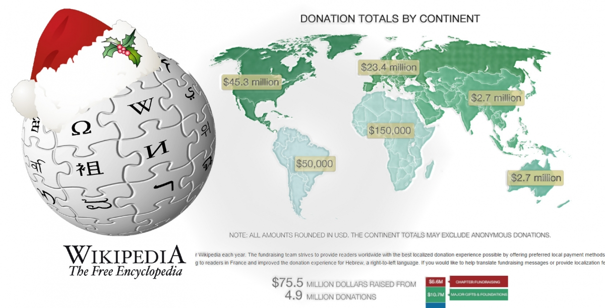 Wikipedia's Christmas fundraising campaign
