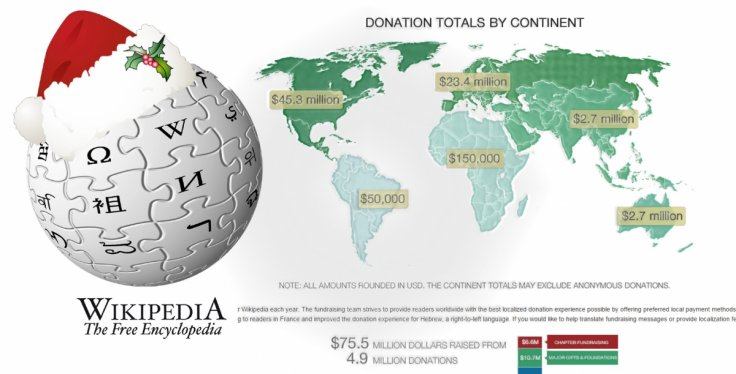 Should you donate to Wikipedia and why does Wikipedia need