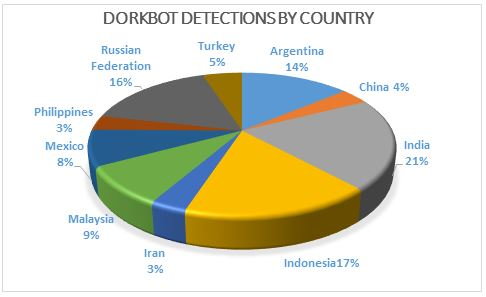 Dorkbot botnet disrupted by Microsoft