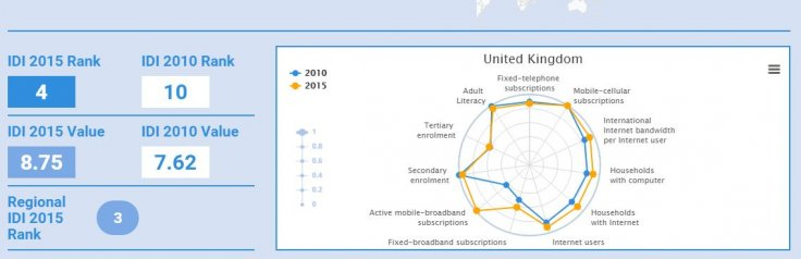 UK information and communication technology