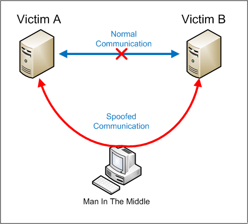 What a Man-in-the-Middle cyberattack looks like