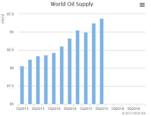 1. World oil supply keeps on growing