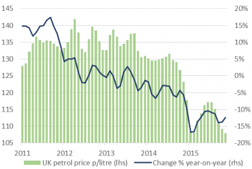 2. UK petrol pump prices 12% lower than a year ago