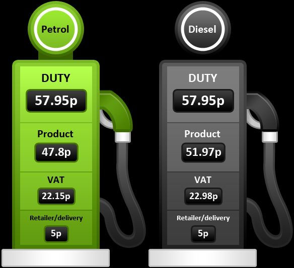 3. Petrol and diesel product prices well under 50% of final petrol pump price