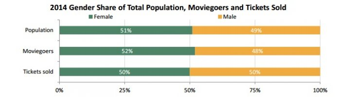 Moviegoer gender ratio