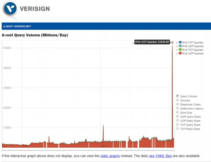 Verisign graph showing traffic to A rootserver