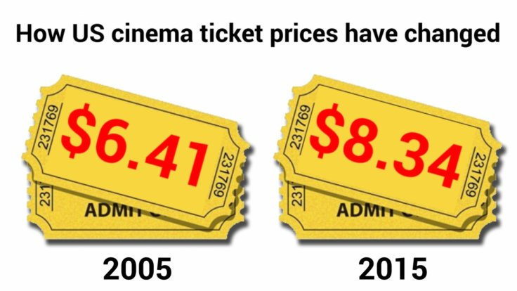 US cinema ticket prices