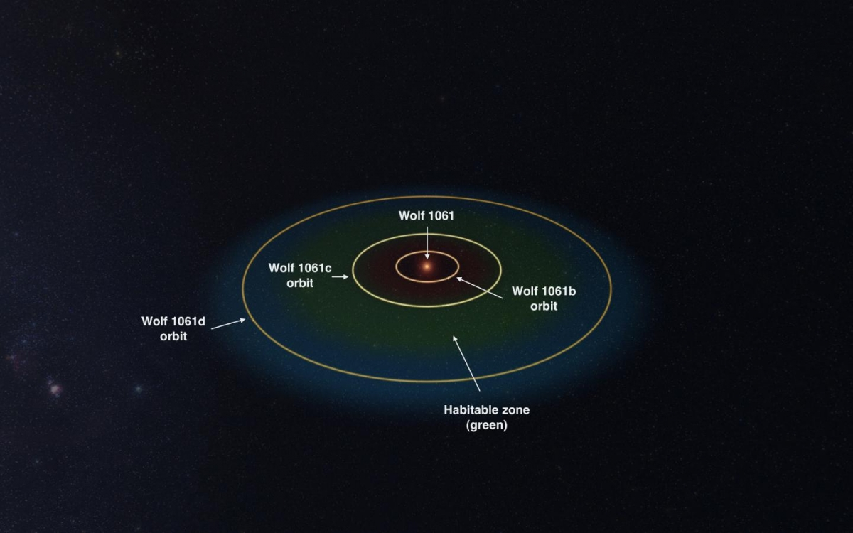 Astronomers Characterize Wolf 1061 Planetary System