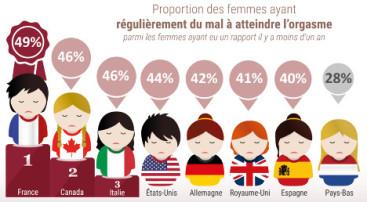 French women orgasm survey