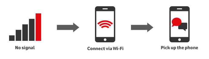 Vodafone UK Wi-Fi calling service
