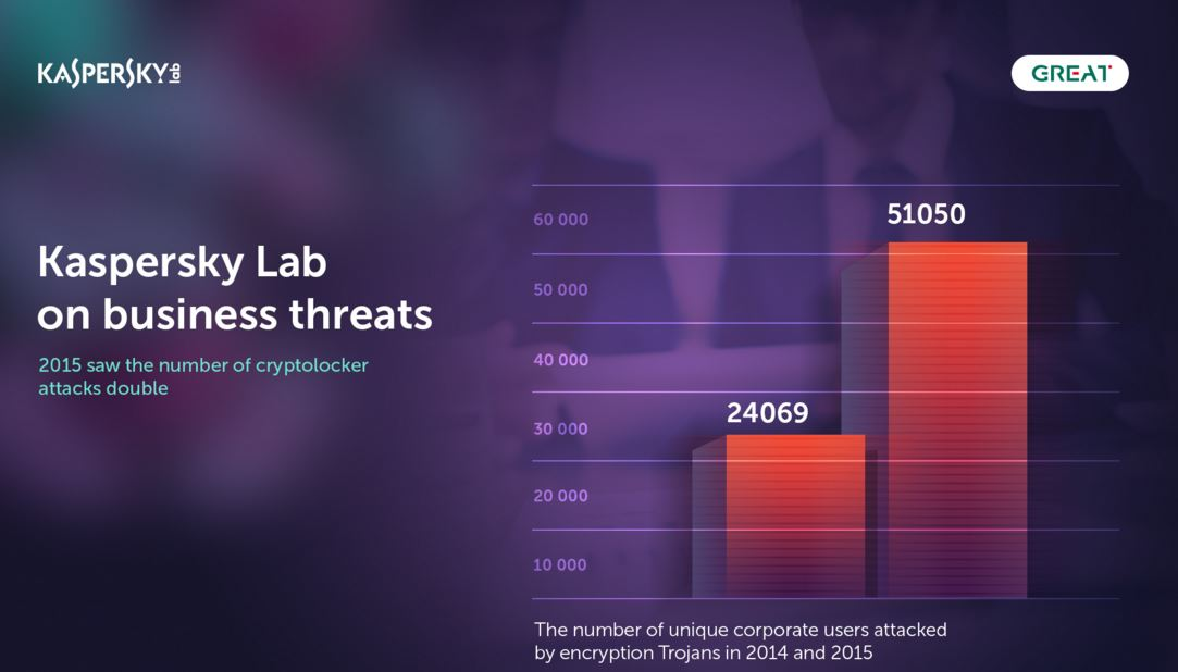 Cryptolocker attacks on businesses