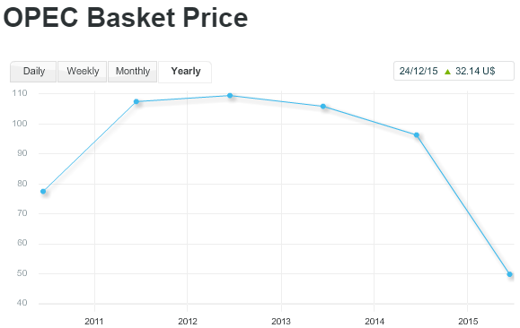 Opec crude oil basket price 2012 to 2015