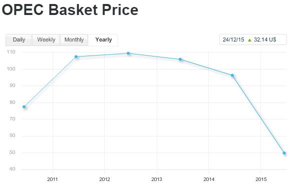 Opec crude oil basket price 2012 to 2015