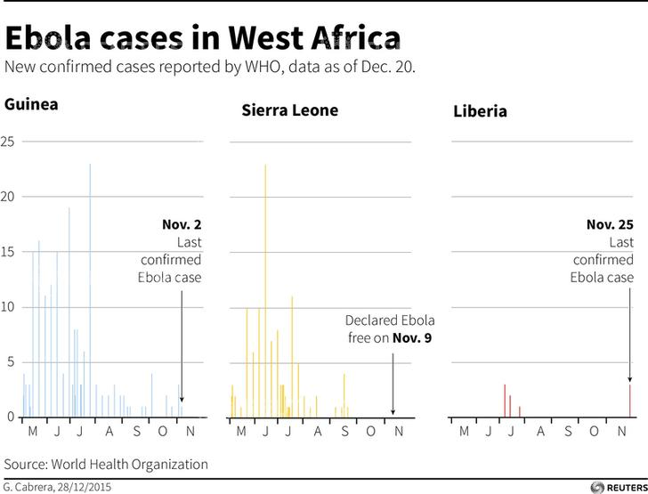 WHO declares Guinea free of Ebola