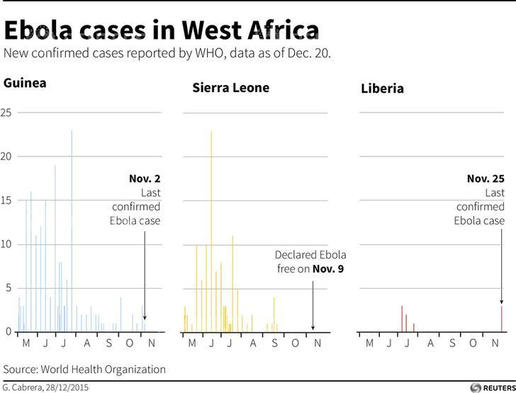 WHO declares Guinea free of Ebola