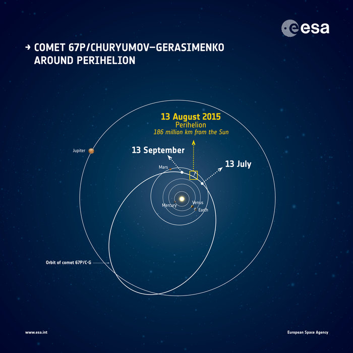 What is Perihelion, the point where the Earth is closest to the sun?
