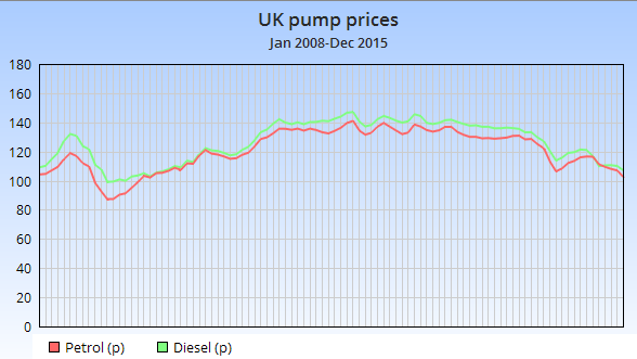 UK pump prices