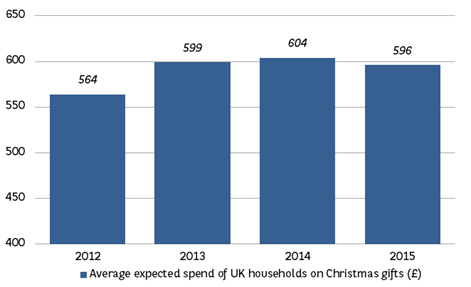 UK households spent c.£600 on presents this Christmas
