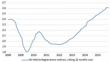 UK consumers have gone car-mad