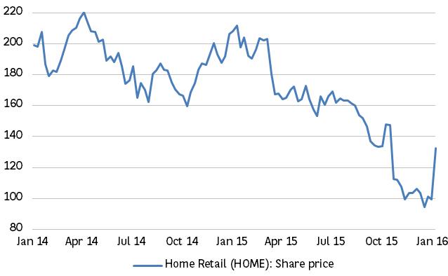 4. Home Retail's share price surges thanks to Sainsbury
