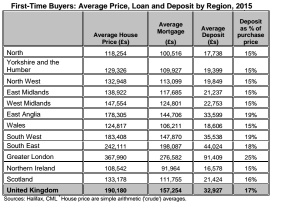Halifax first time buyers data