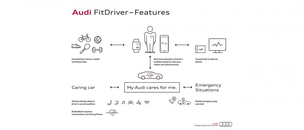 Audi future cars