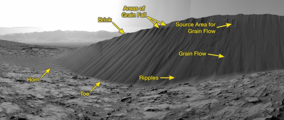 Annotated sand dune