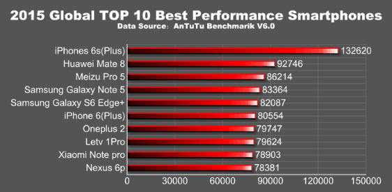 AnTuTu rankings 2015