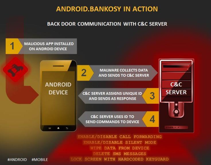 Android.Bankosy malware