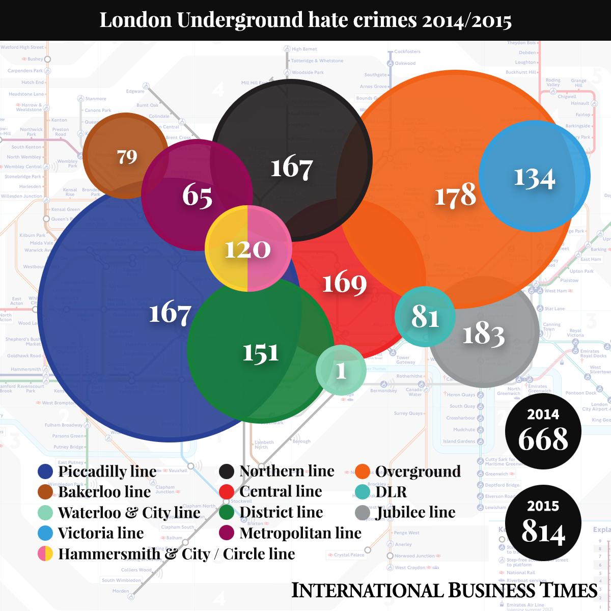 London underground hate crimes 2014/2015