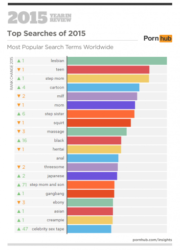 Pornhub If You Have Ever Watched Teen Porn You Could Be -3204