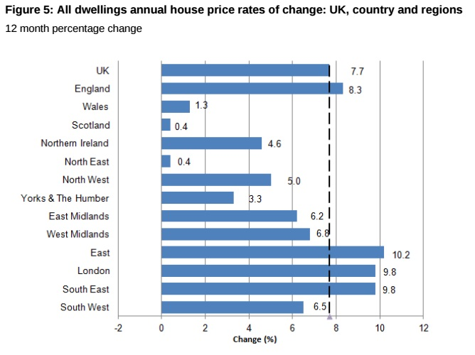 UK house prices regions ONS chart