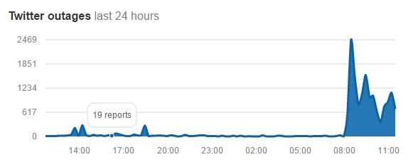 twitter offline graph