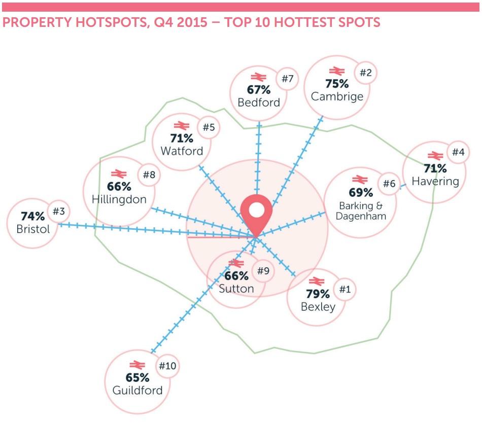 eMoov property hotspots q4 2015