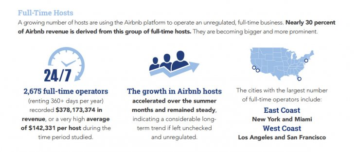 Airbnb: US landlords raking in millions by turning