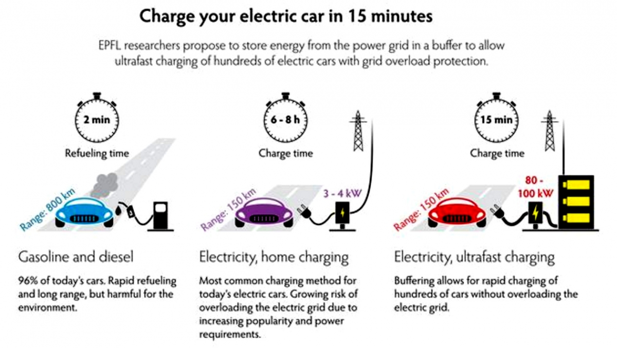 Electic car charging station