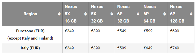 Nexus 6P and 5X price list