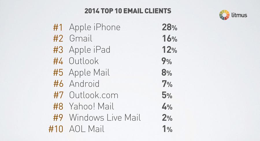 Litmus survey report in 2014