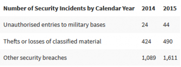 MoD statistics on security breaches