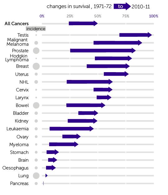 Cancer survival statistics graph