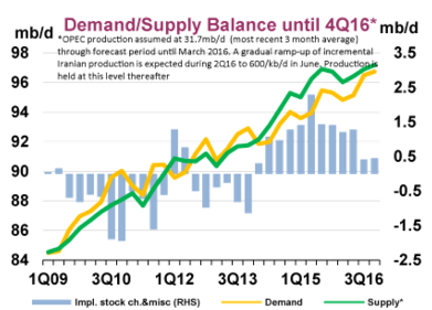 2. Global oil supply has grown fast than demand since 2014