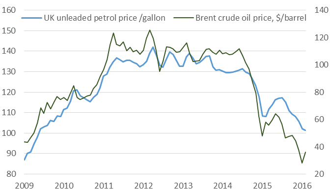 1. Oil price collapse, petrol prices follow